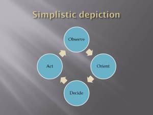 my simplistic ooda