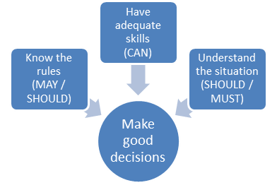 Make good decisions model