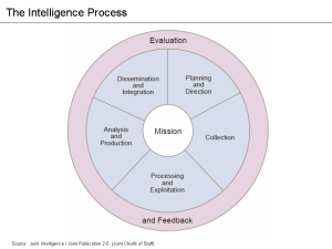 the_intelligence_process_jp_2-0