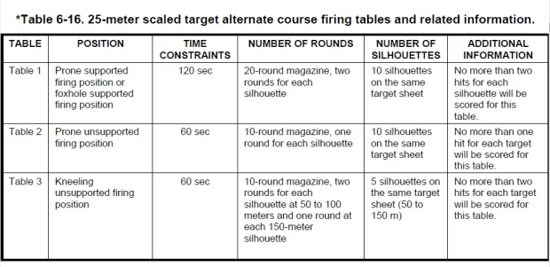 25 m scaled target firing tables