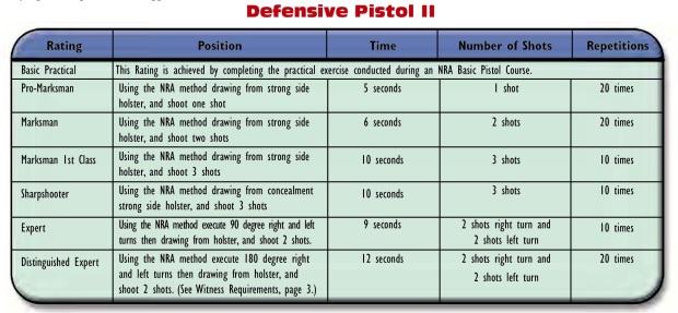 DP II table