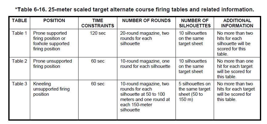 25 m scaled target firing tables b