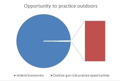 ATL outdoor opportunities