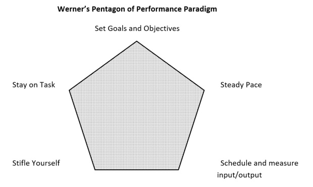 Pentagon of Performance diagram